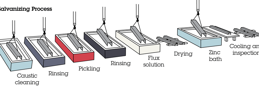 Zinc Coating And Galvanization Process Coating Com Au