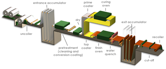 Coil coating process